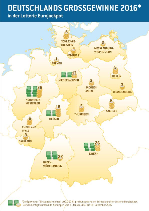 Deutschlands Großgewinne in 2016