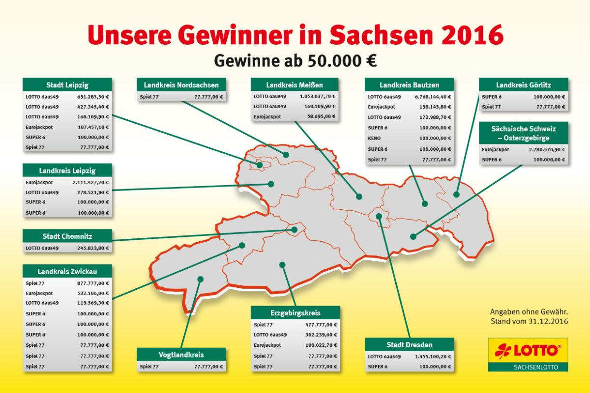 Großgewinner in Sachsen 2016 (Gewinne ab 50.000 €). Stand 31.12.2016