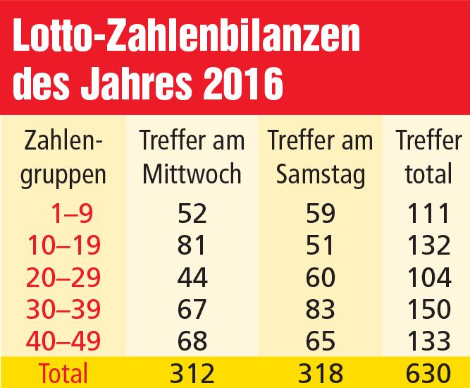 Lotto Häufigsten Zahlen
