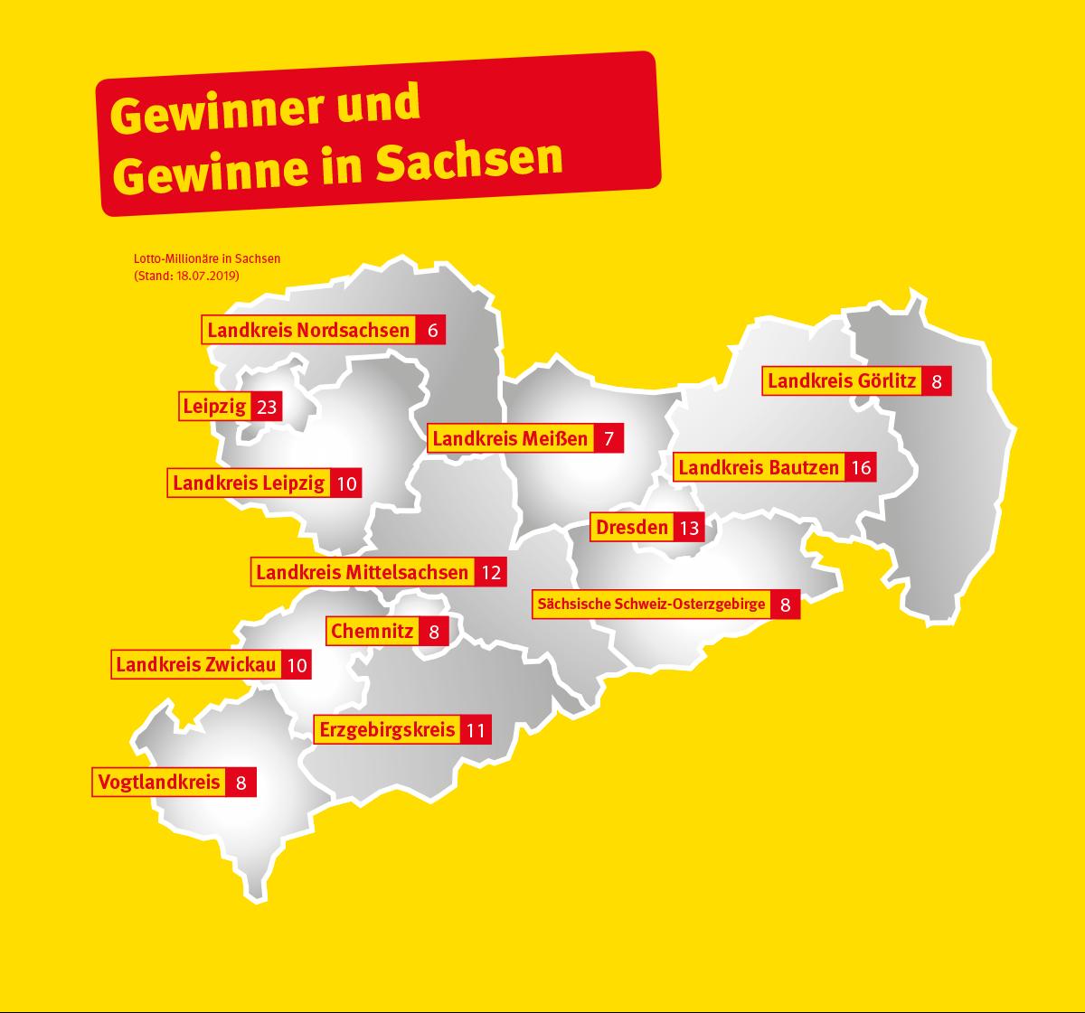 Www Sachsenlotto De Gewinnzahlen